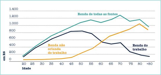ciclos-da-vida-financeira-do-investidor