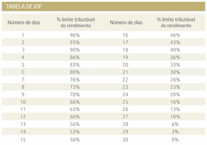 Resultado de imagem para tabela iof investimentos